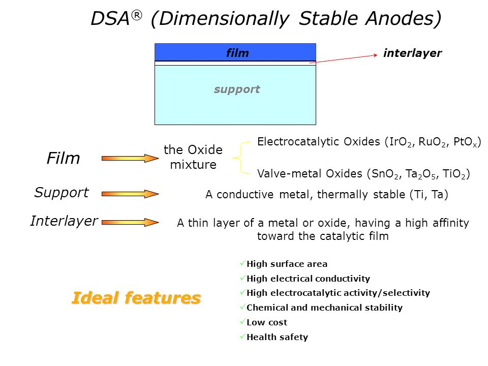 DSA® (Dimensionally Stable Anodes)