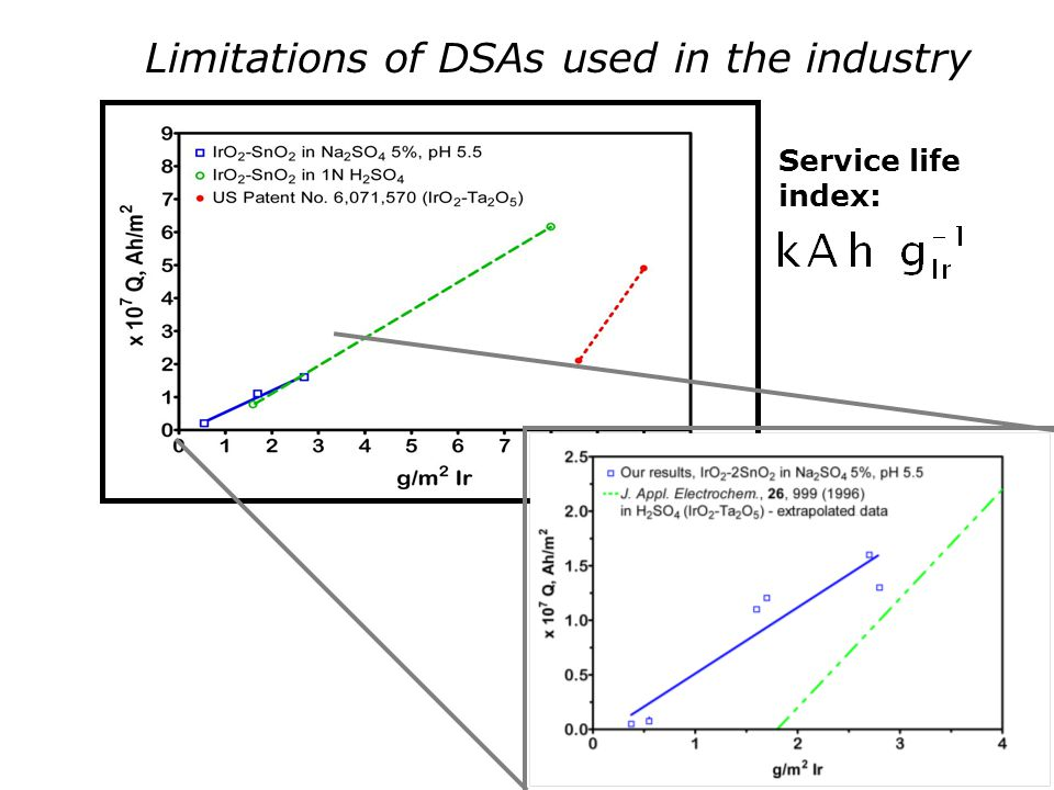 Limitations of DSAs used in the industry