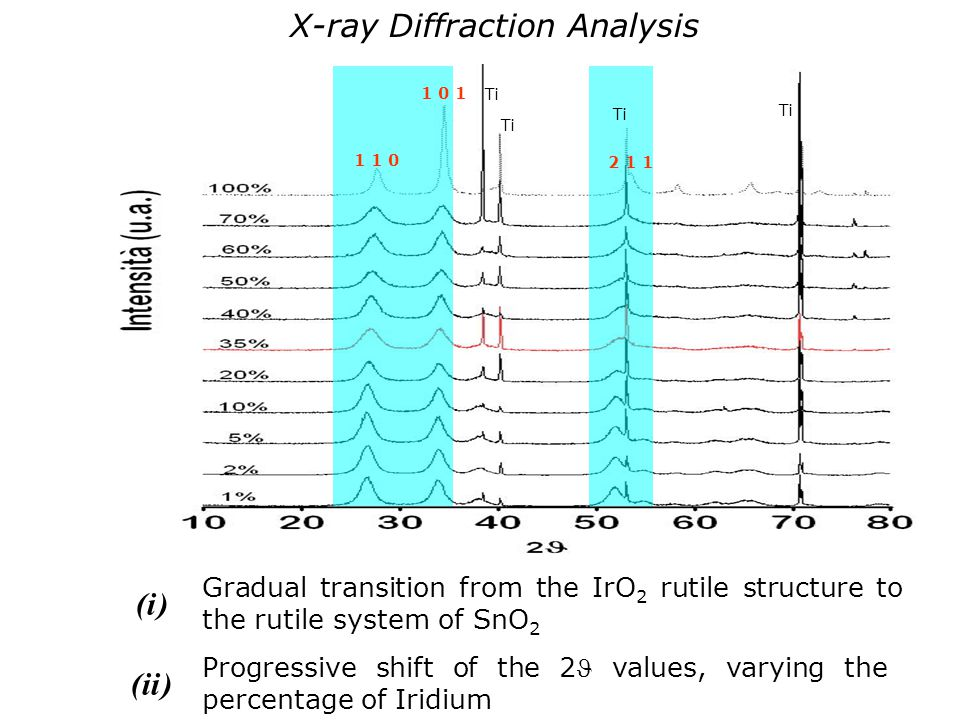 X-ray Diffraction Analysis