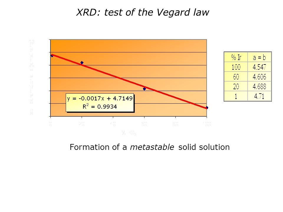 XRD: test of the Vegard law