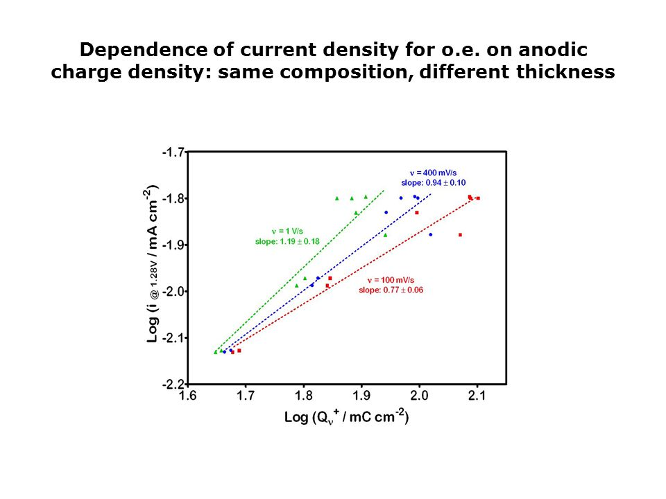 Dependence of current density for o. e