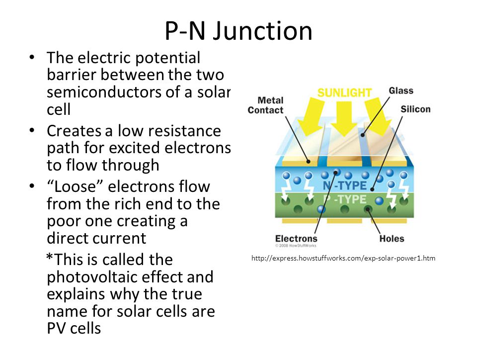 P-N Junction The electric potential barrier between the two semiconductors of a solar cell.