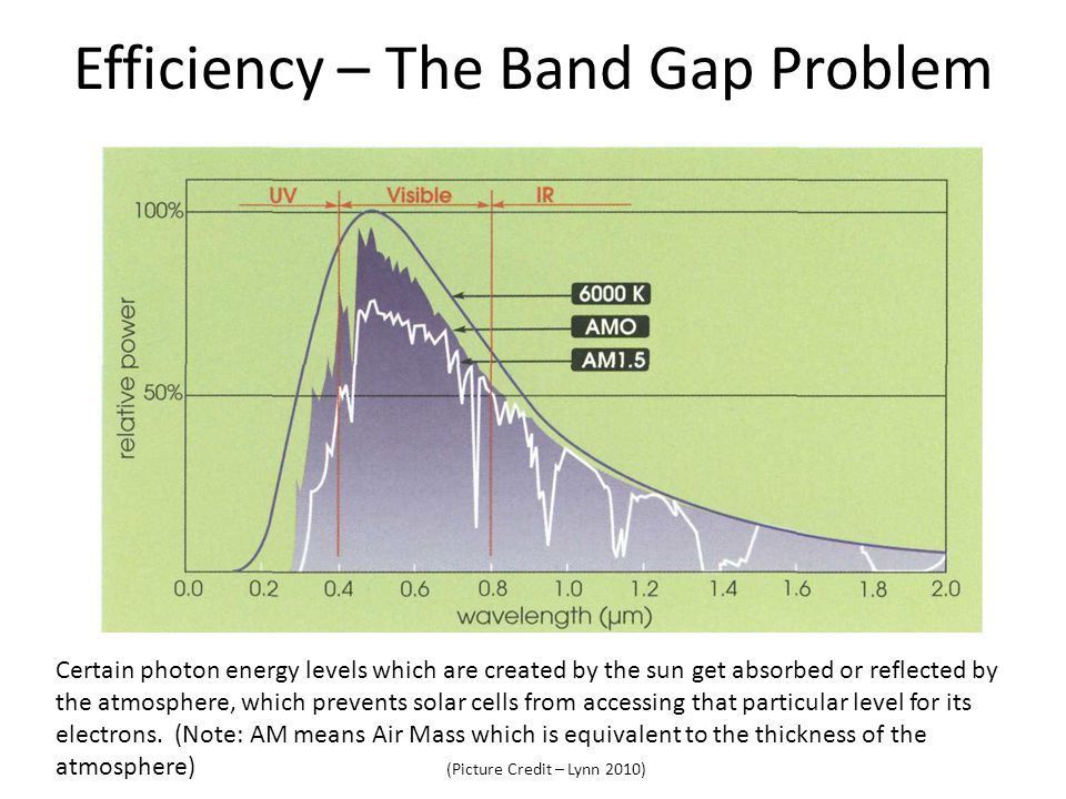 Efficiency – The Band Gap Problem