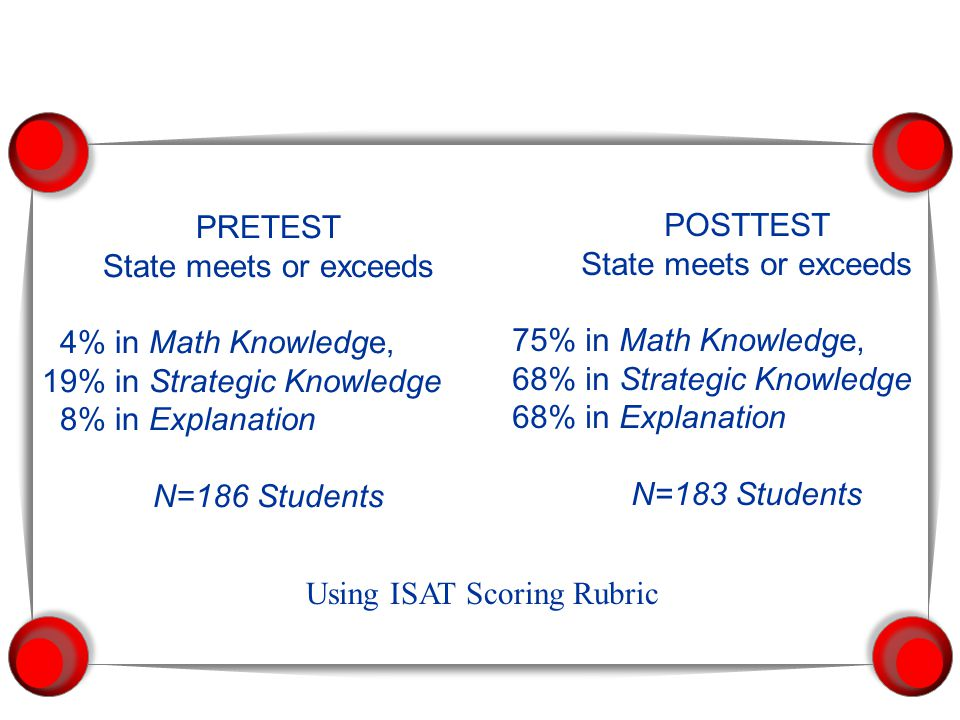 PRETEST State meets or exceeds. 4% in Math Knowledge, 19% in Strategic Knowledge. 8% in Explanation.