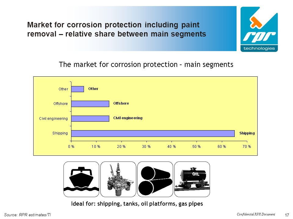 The market for corrosion protection – main segments