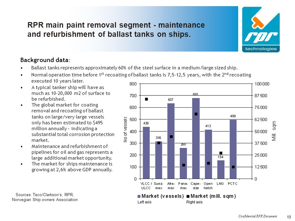 RPR main paint removal segment - maintenance and refurbishment of ballast tanks on ships.
