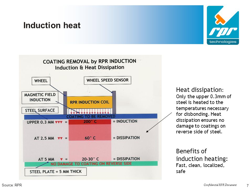 Induction heat