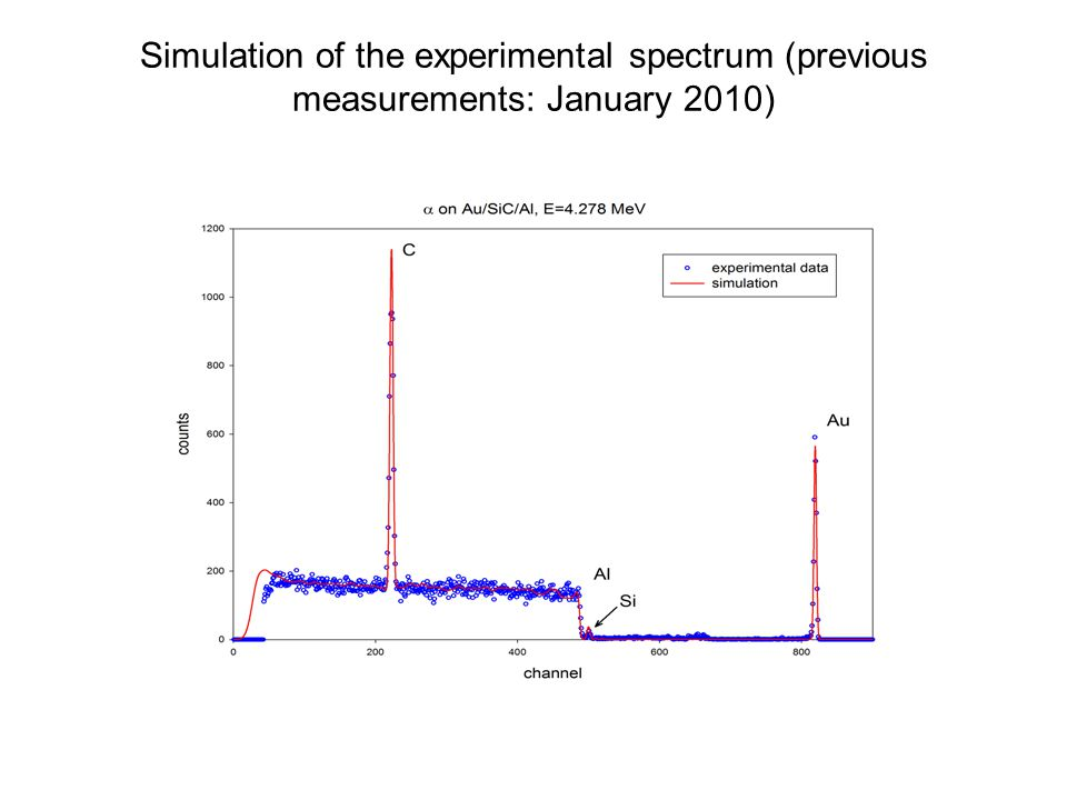 Simulation of the experimental spectrum (previous measurements: January 2010)