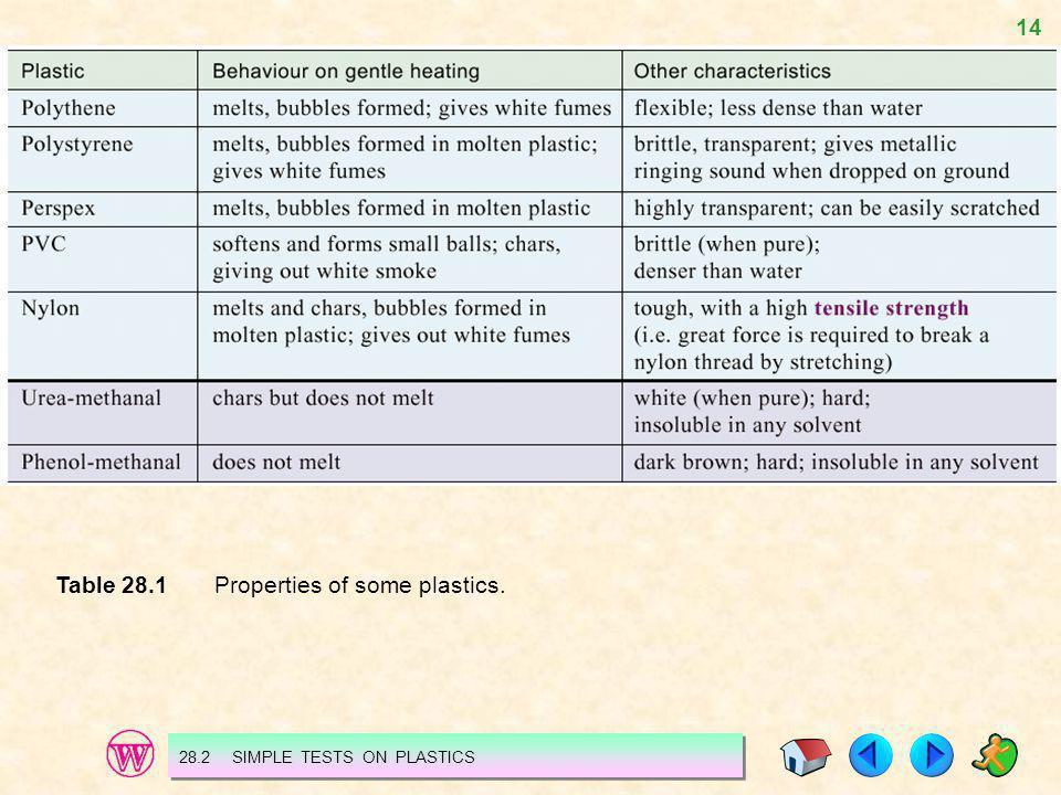 Table 28.1 Properties of some plastics.