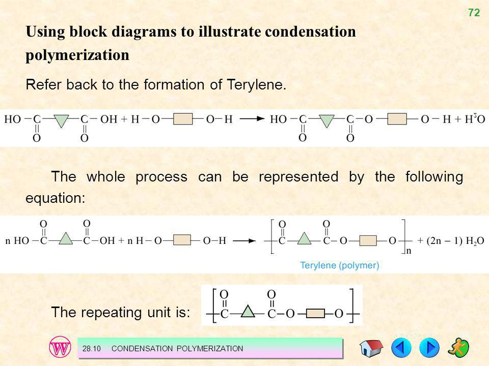 Using block diagrams to illustrate condensation polymerization