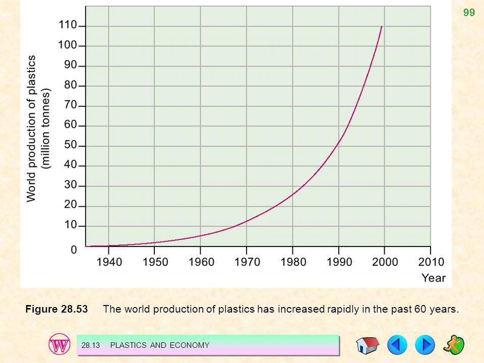 Figure 28.53 The world production of plastics has increased rapidly in the past 60 years.