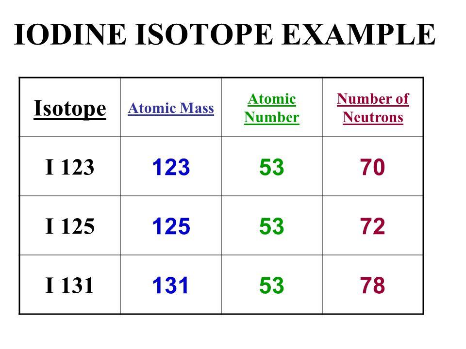 IODINE ISOTOPE EXAMPLE