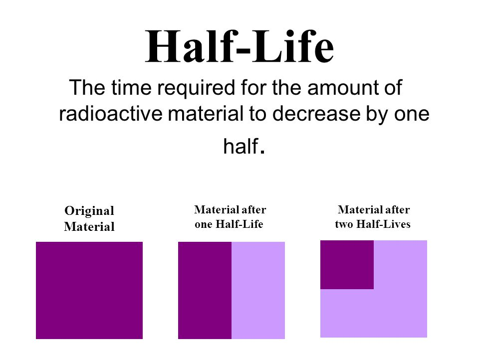 Material after one Half-Life Material after two Half-Lives