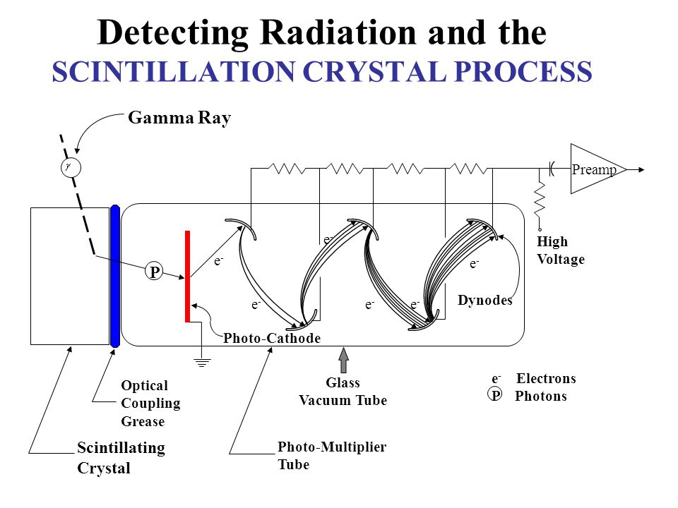 Detecting Radiation and the SCINTILLATION CRYSTAL PROCESS