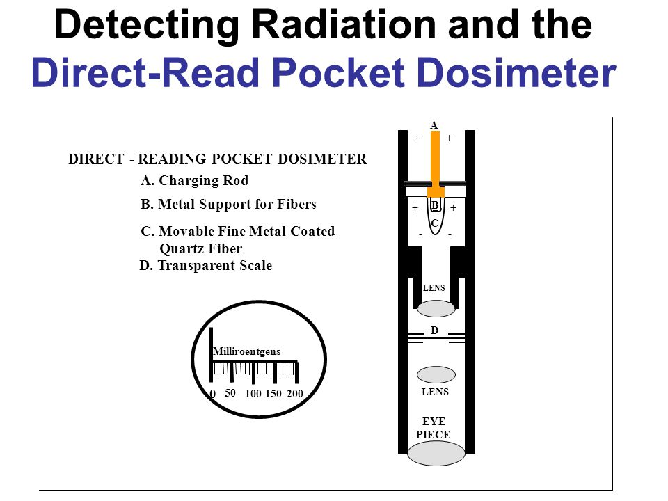 Detecting Radiation and the Direct-Read Pocket Dosimeter