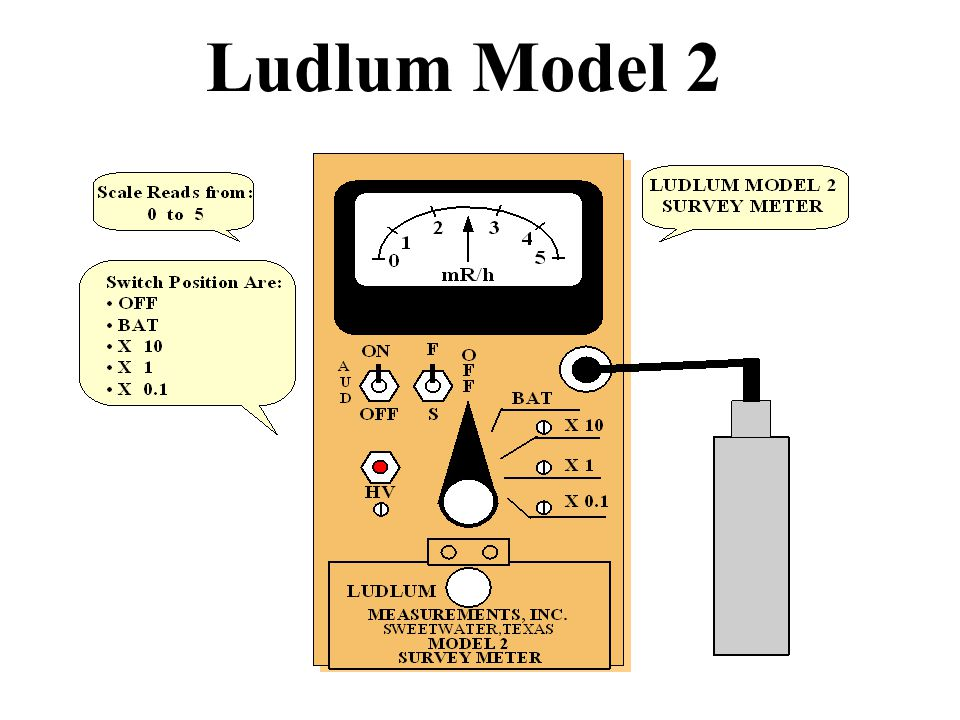 Ludlum Model 2 The exposure rate would be the meter reading times the range setting.