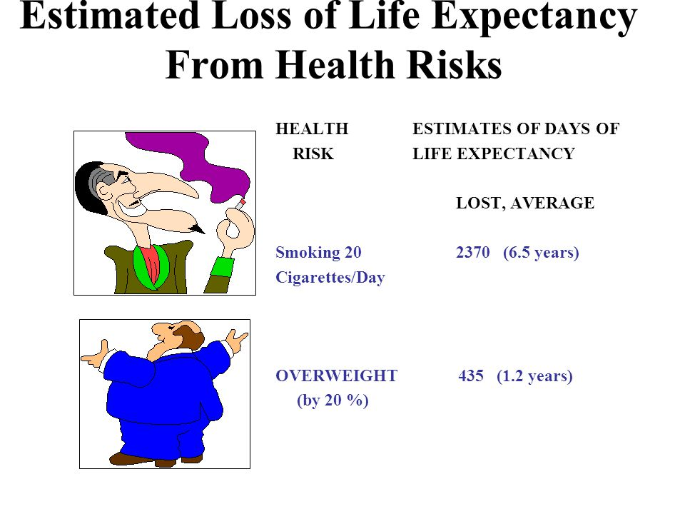 Estimated Loss of Life Expectancy From Health Risks