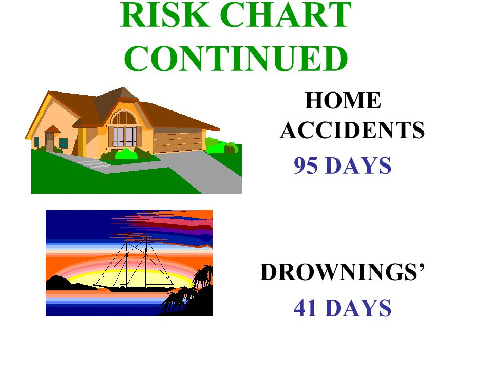 RISK CHART CONTINUED HOME ACCIDENTS 95 DAYS DROWNINGS' 41 DAYS