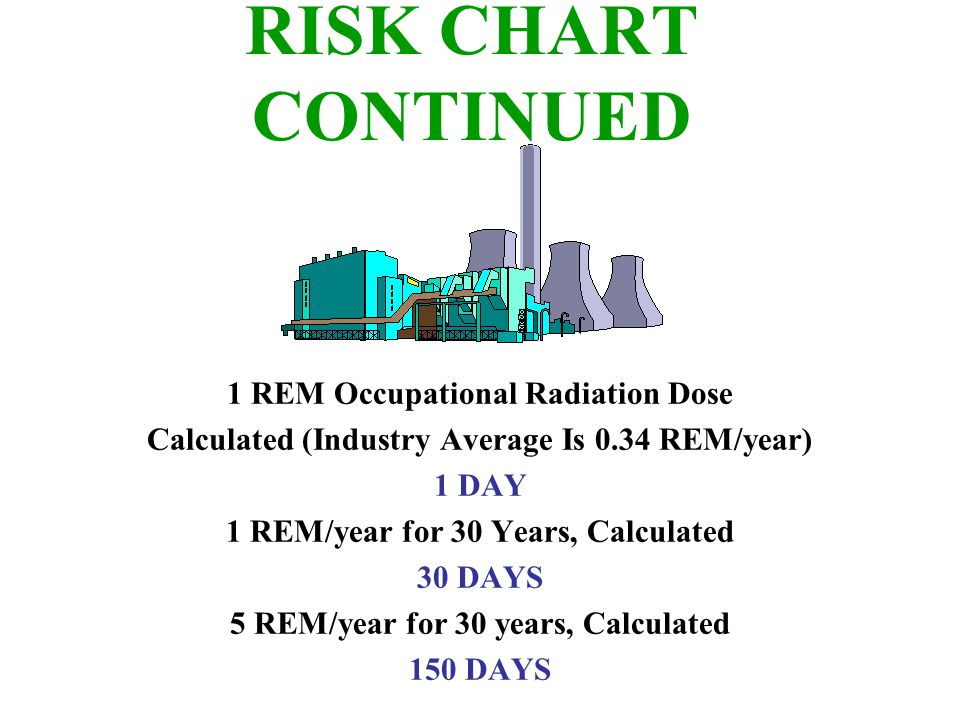 RISK CHART CONTINUED 1 REM Occupational Radiation Dose