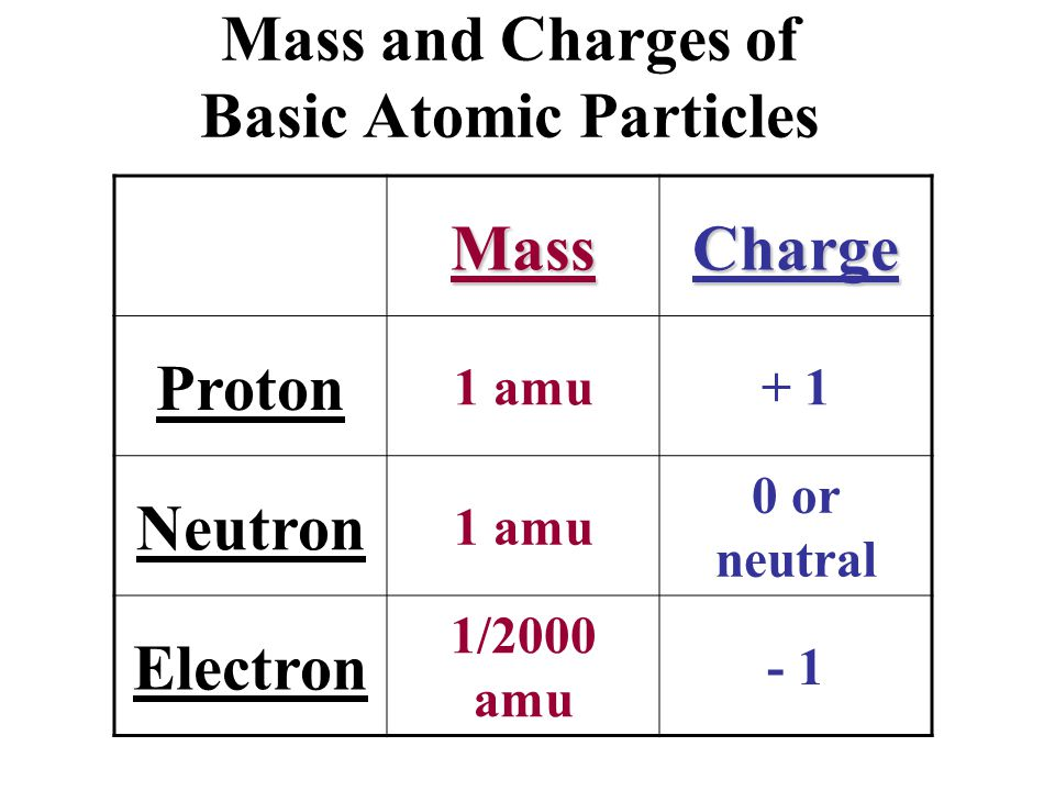 Mass and Charges of Basic Atomic Particles