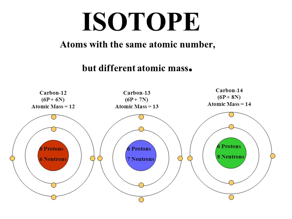 Atoms with the same atomic number, but different atomic mass.
