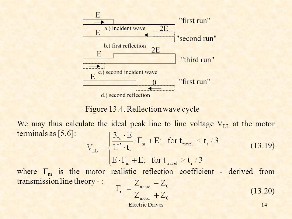 Figure 13.4. Reflection wave cycle