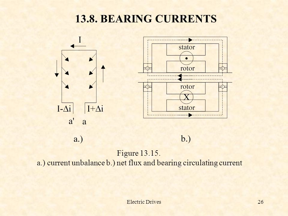 a.) current unbalance b.) net flux and bearing circulating current