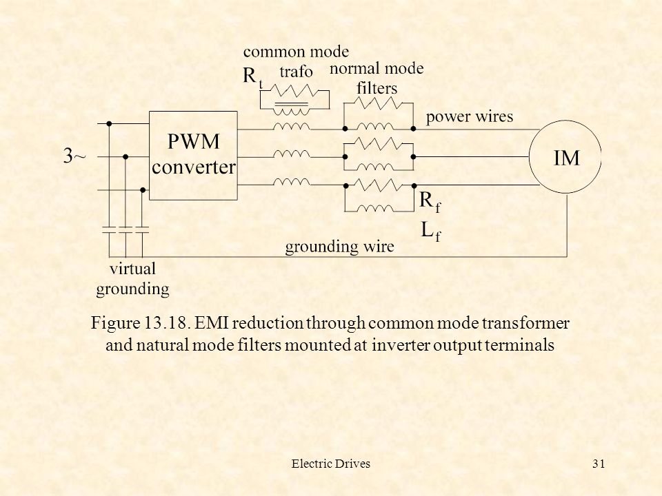 Figure 13.18. EMI reduction through common mode transformer and natural mode filters mounted at inverter output terminals