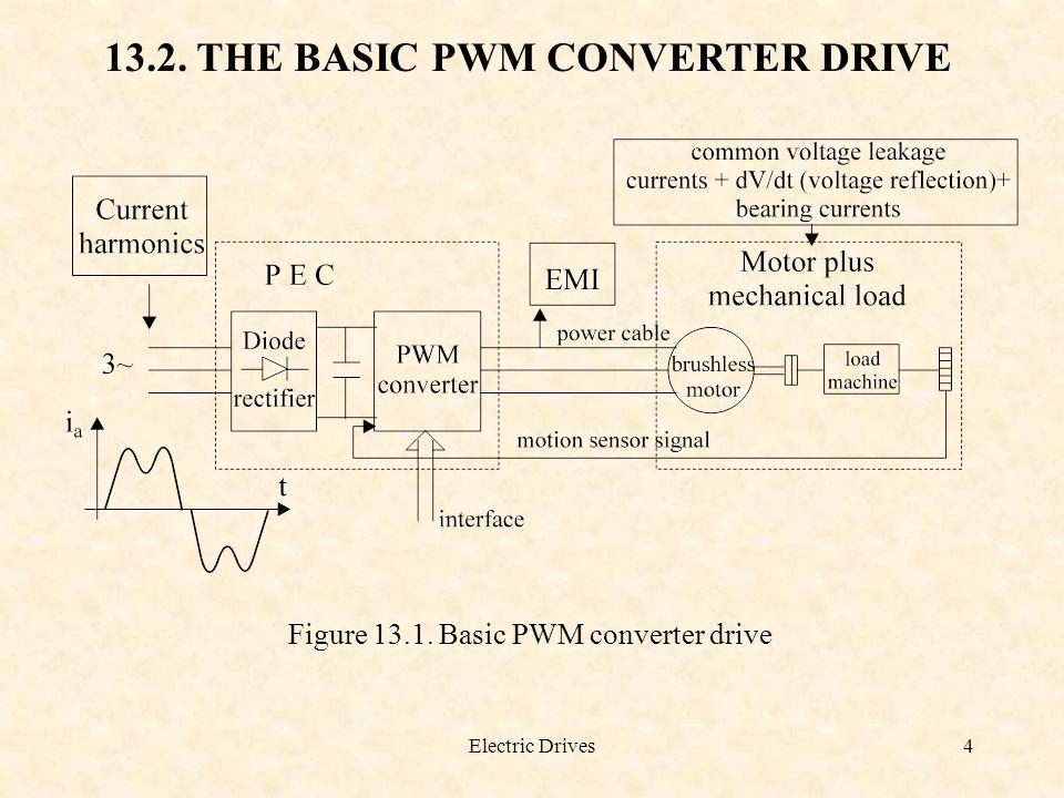 13.2. THE BASIC PWM CONVERTER DRIVE