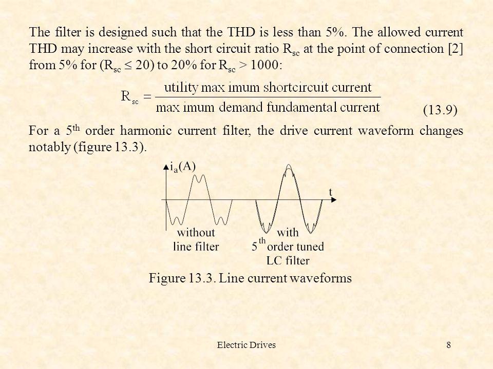 Figure 13.3. Line current waveforms