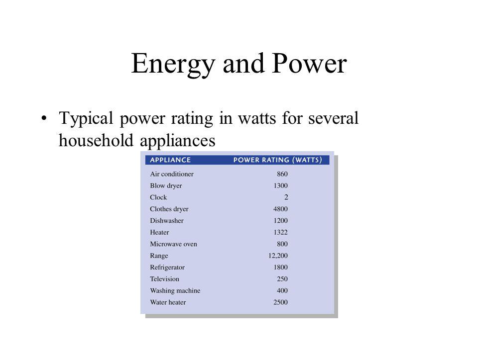 Energy and Power Typical power rating in watts for several household appliances
