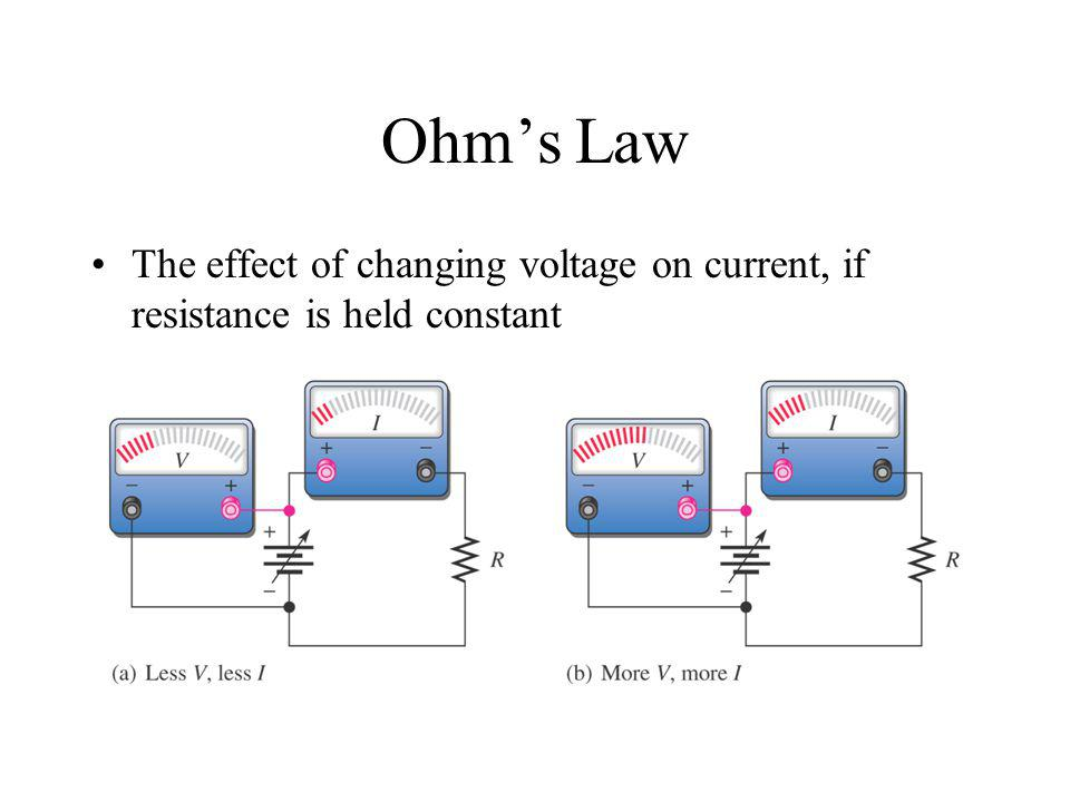 Ohm's Law The effect of changing voltage on current, if resistance is held constant