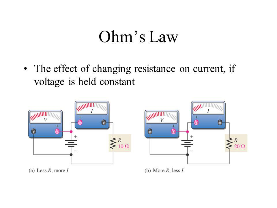 Ohm's Law The effect of changing resistance on current, if voltage is held constant