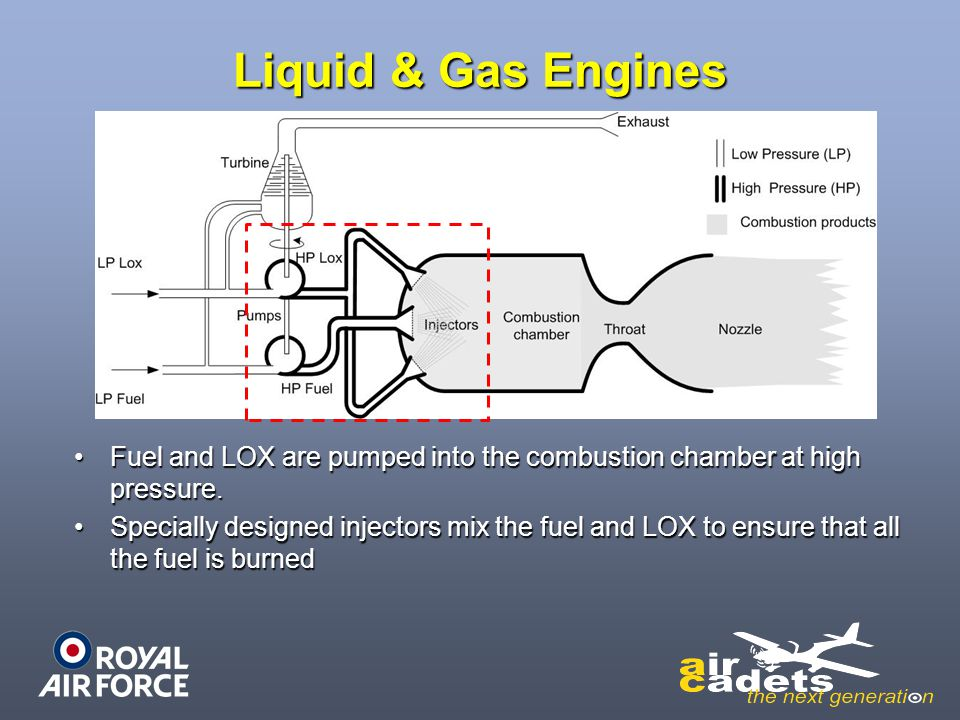 Liquid & Gas Engines Fuel and LOX are pumped into the combustion chamber at high pressure.