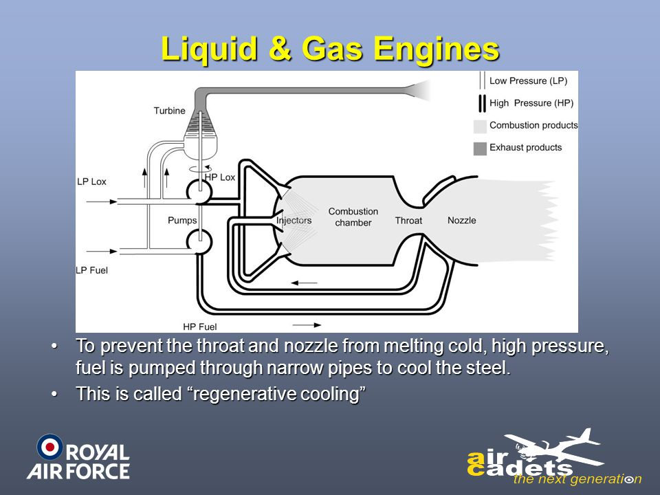 Liquid & Gas Engines To prevent the throat and nozzle from melting cold, high pressure, fuel is pumped through narrow pipes to cool the steel.