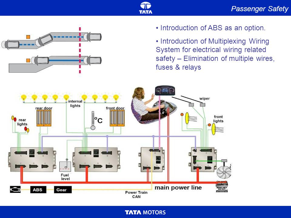 Passenger Safety Introduction of ABS as an option.