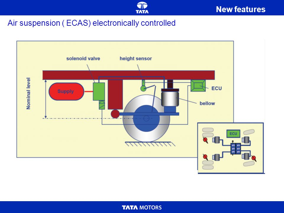 New features Air suspension ( ECAS) electronically controlled