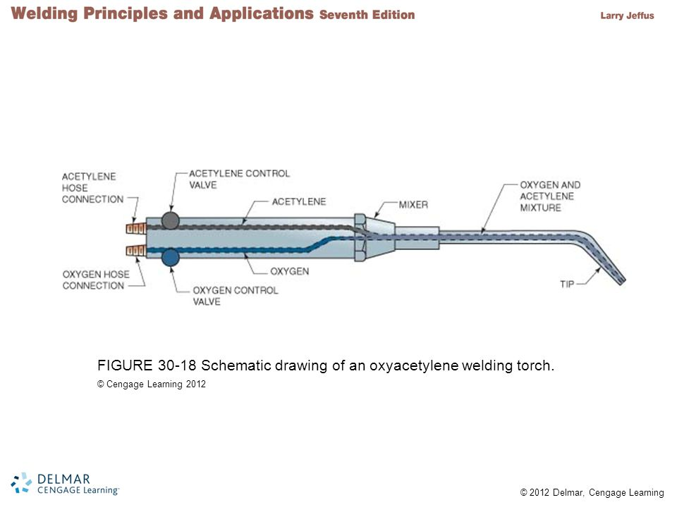 FIGURE 30-18 Schematic drawing of an oxyacetylene welding torch.