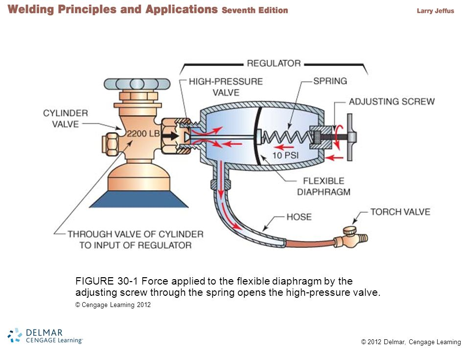 FIGURE 30-1 Force applied to the flexible diaphragm by the adjusting screw through the spring opens the high-pressure valve.