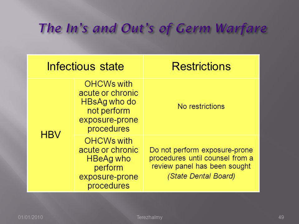 The In's and Out's of Germ Warfare
