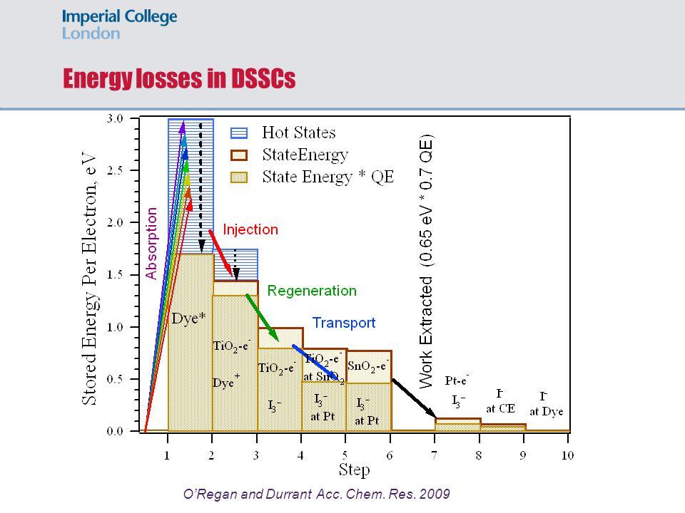 Energy losses in DSSCs O'Regan and Durrant Acc. Chem. Res. 2009