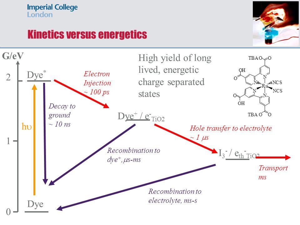 Kinetics versus energetics