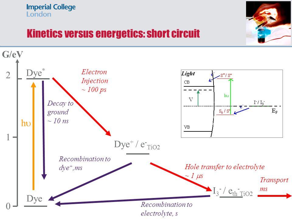 Kinetics versus energetics: short circuit