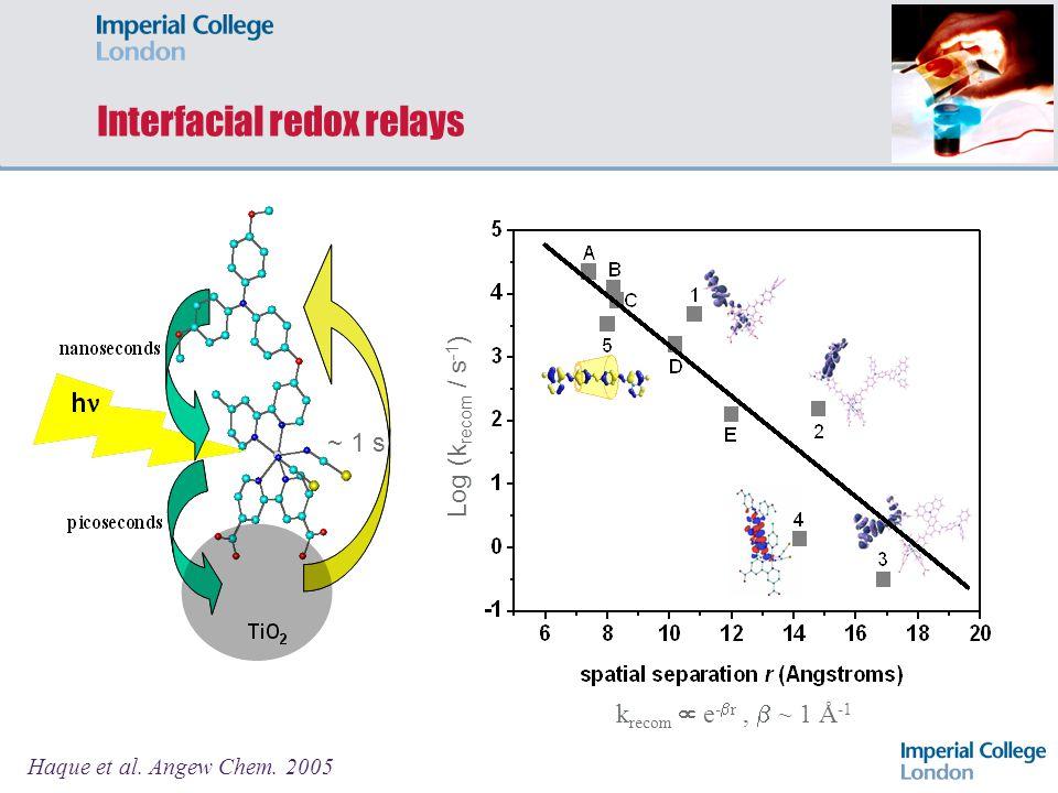 Interfacial redox relays
