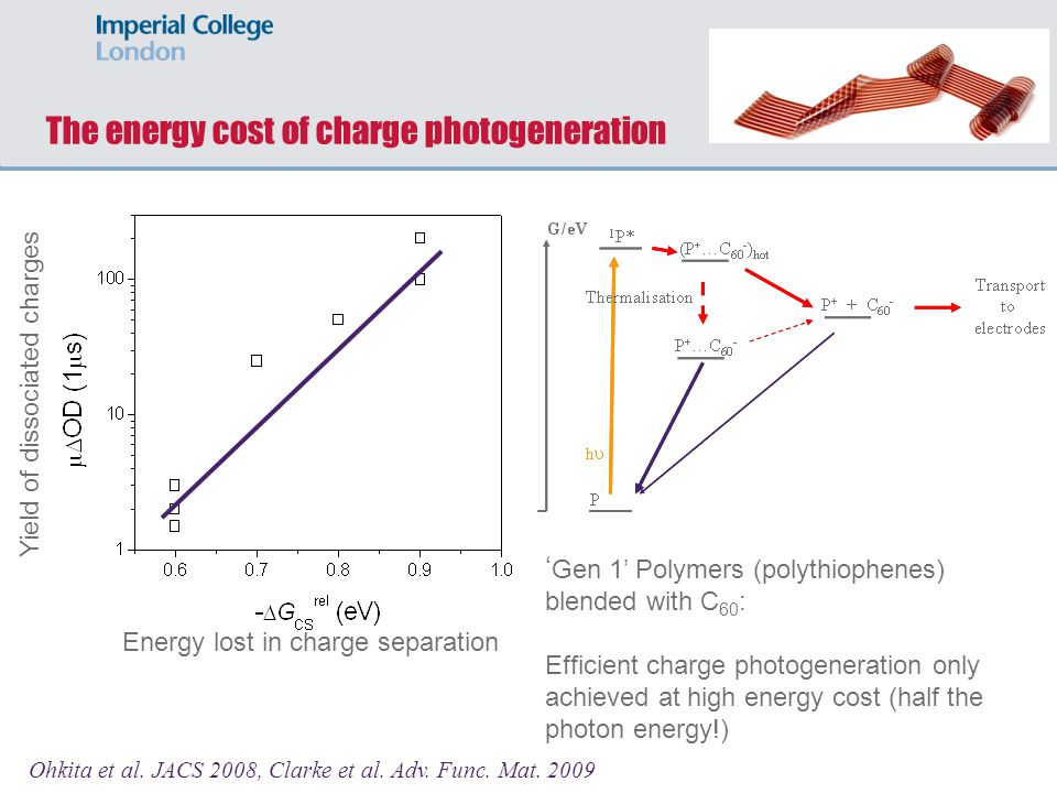 The energy cost of charge photogeneration
