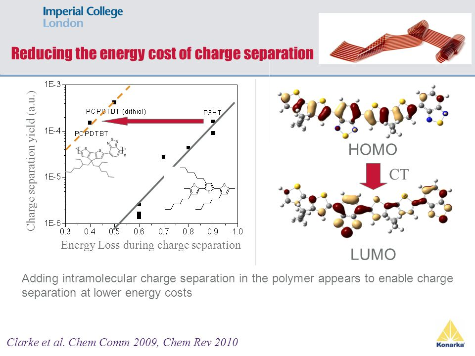Reducing the energy cost of charge separation