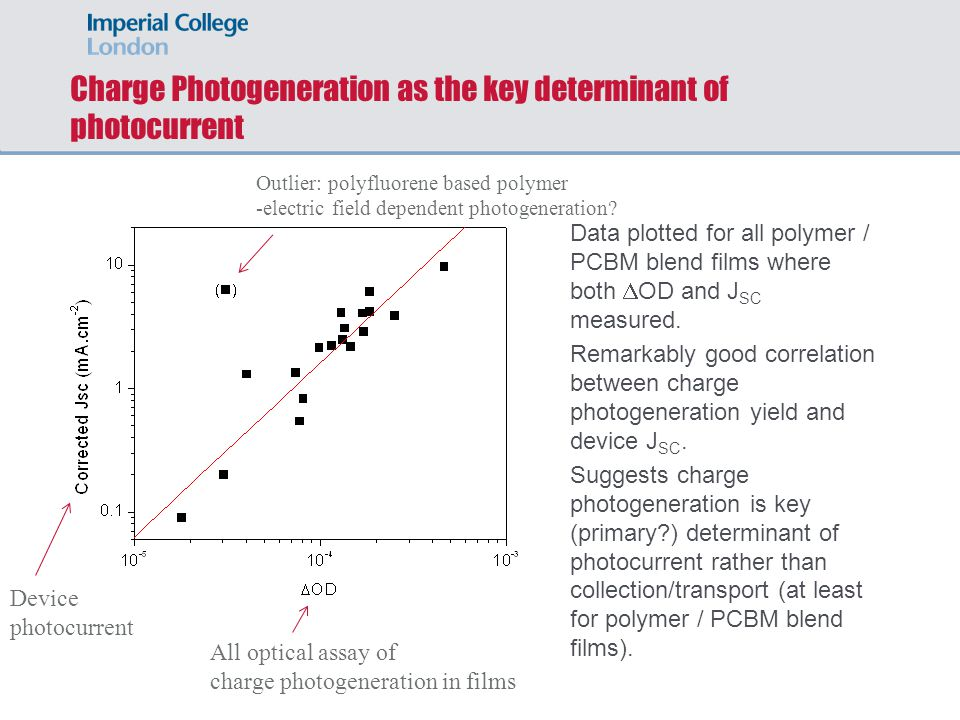 Charge Photogeneration as the key determinant of photocurrent