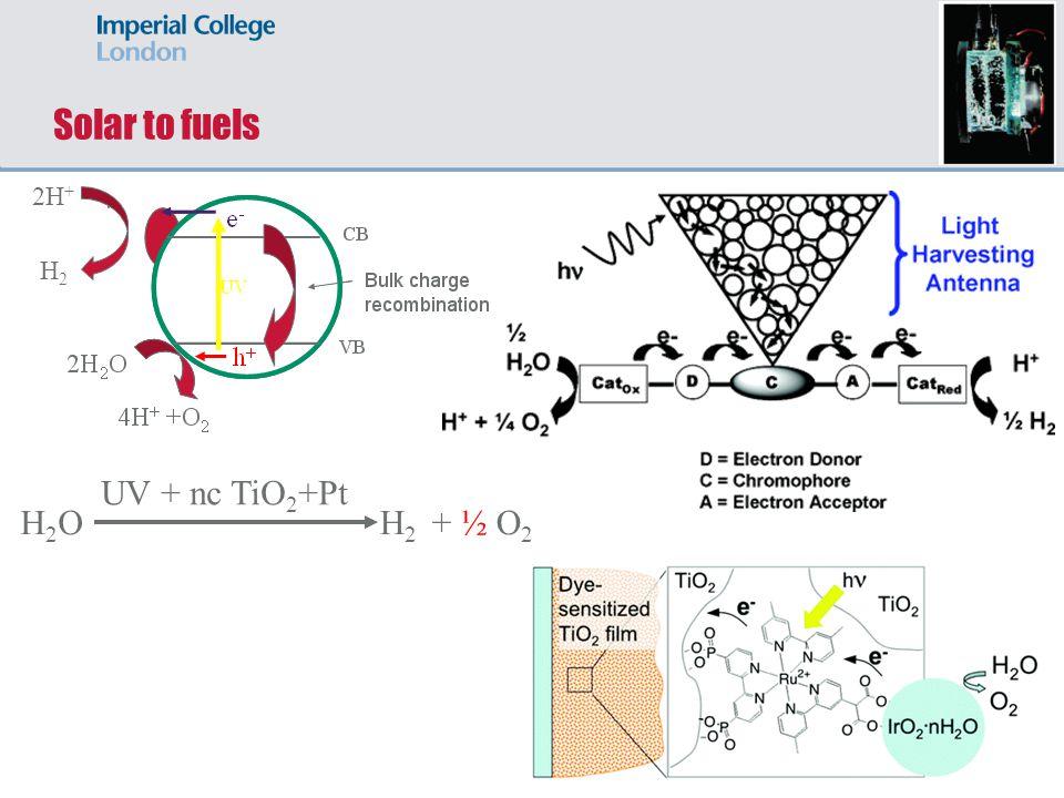 Solar to fuels 2H+ H2 UV + nc TiO2+Pt H2O H2 + ½ O2