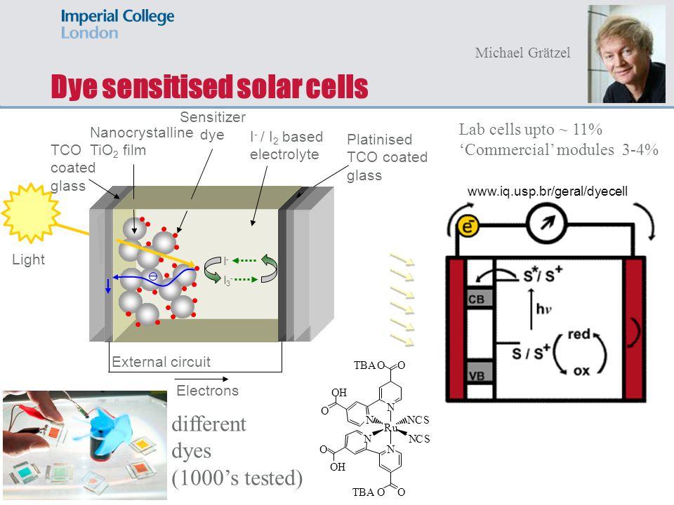 Dye sensitised solar cells