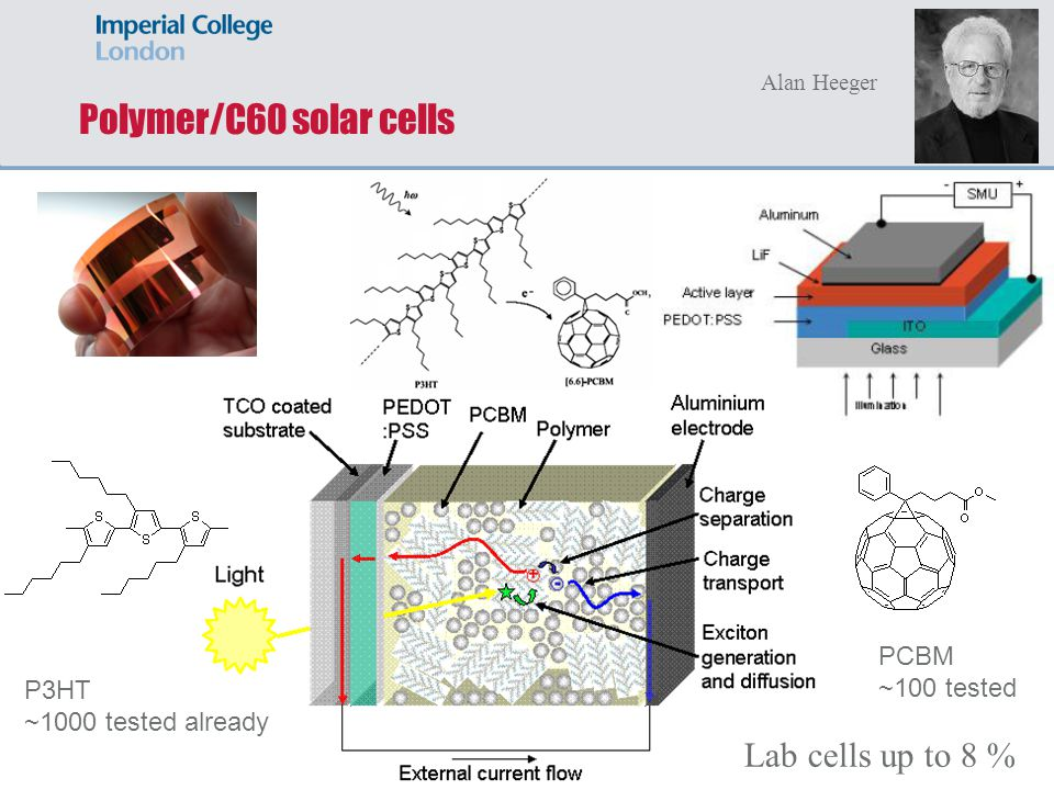 Polymer/C60 solar cells Lab cells up to 8 % PCBM ~100 tested P3HT